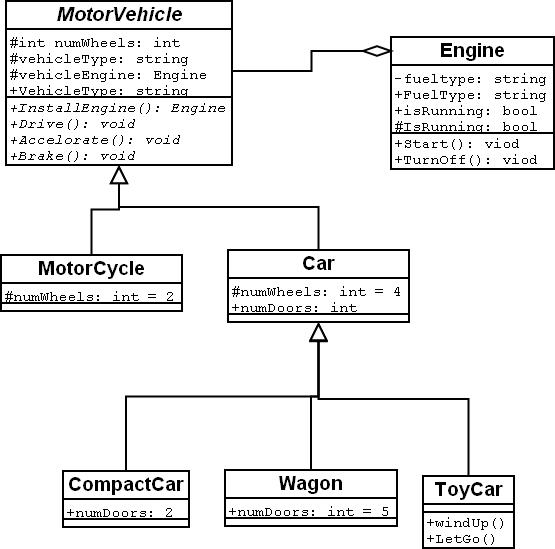 Marvelous Oop Motorvehicle Diagram Iam Mediawiki Wiring Digital Resources Indicompassionincorg